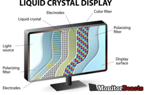 LCD Monitor technology