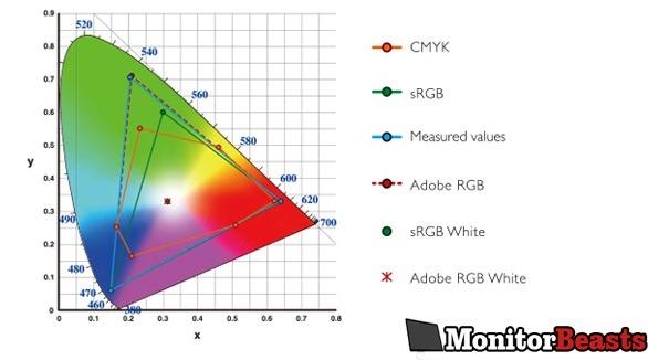 color gamuts for video editing monitor